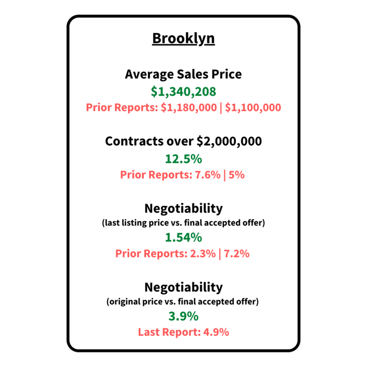 brooklyn residential market report