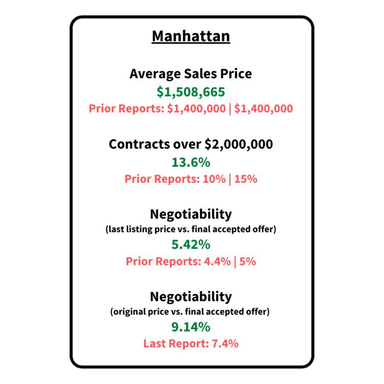 manhattan residential market report