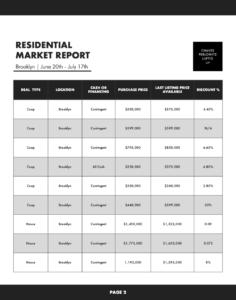 brooklyn residential market report 2020